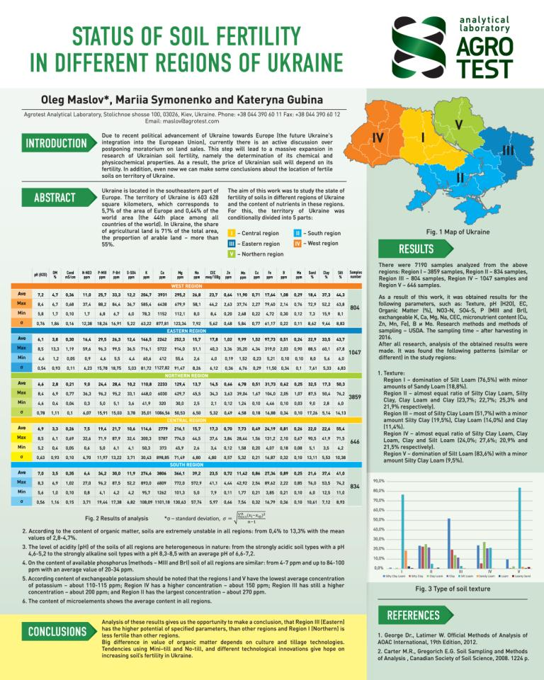 Soil fertility condition in different regions of Ukraine. Report of the Agrotest Laboratory at the International Conference on the Analysis of Soil and Plants