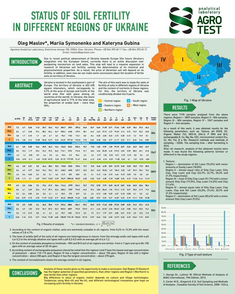 Soil fertility condition in different regions of Ukraine