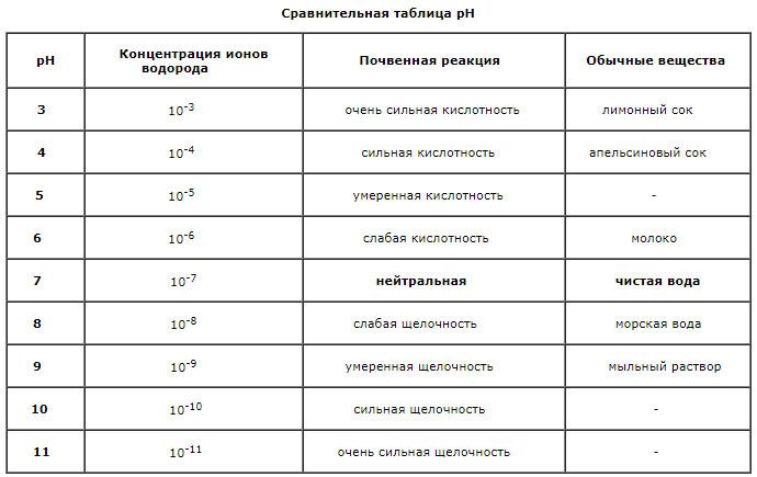 Сравнительная таблица pH