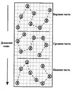 Отбор образцов почвы в зависимости от глубины