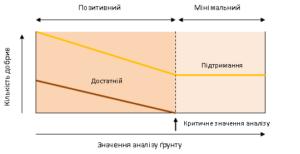 Як вибрати Лабораторію для аналізу грунтів